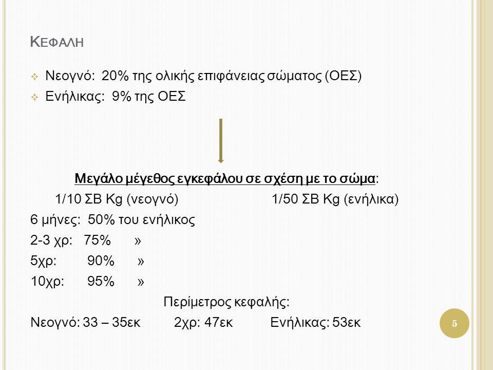 Κεφαλη Νεογνό: 20% της ολικής επιφάνειας σώματος (ΟΕΣ)