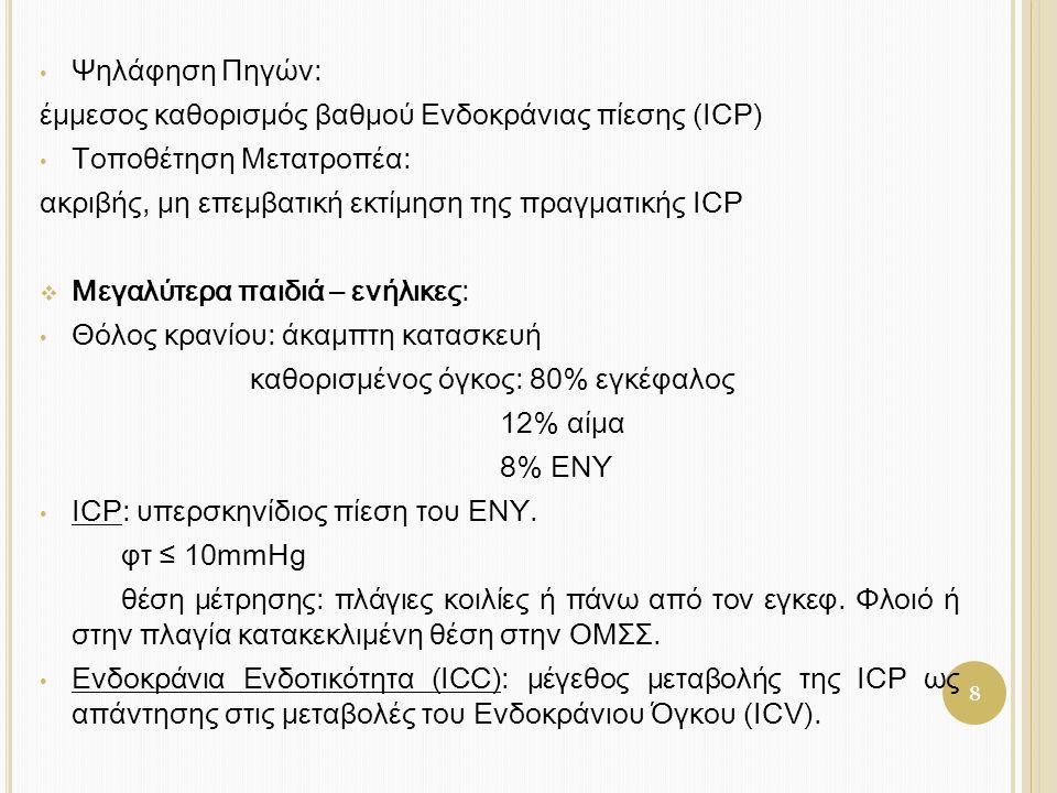 έμμεσος καθορισμός βαθμού Ενδοκράνιας πίεσης (ICP)
