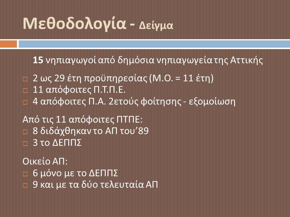 Μεθοδολογία - Δείγμα 15 νηπιαγωγοί από δημόσια νηπιαγωγεία της Αττικής