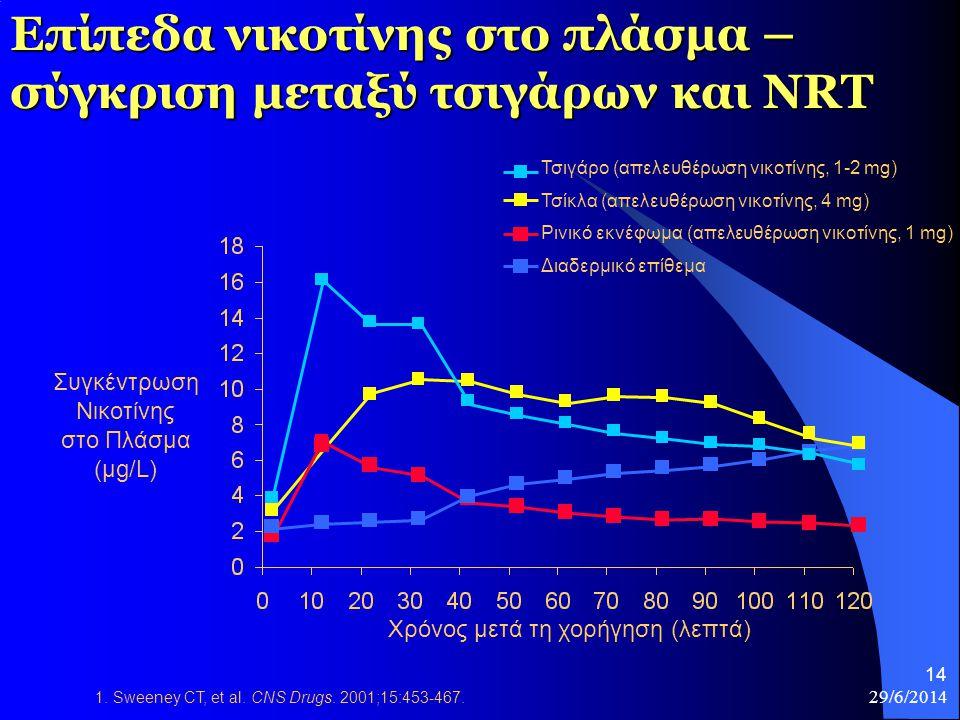 Επίπεδα νικοτίνης στο πλάσμα – σύγκριση μεταξύ τσιγάρων και NRT