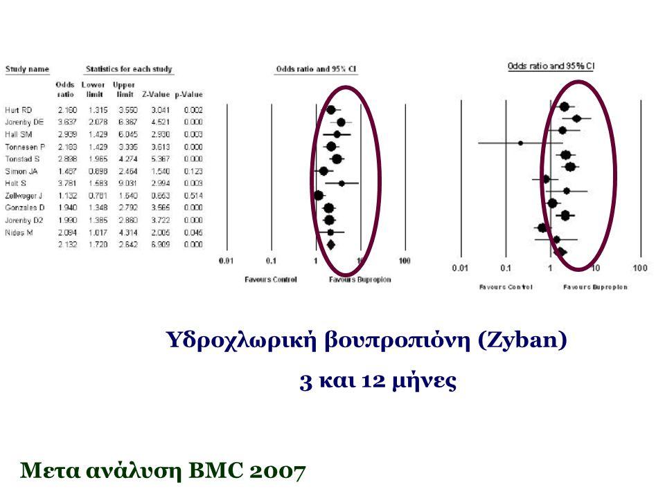 Υδροχλωρική βουπροπιόνη (Zyban)