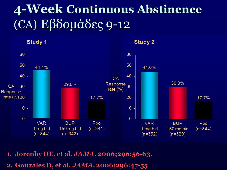 4-Week Continuous Abstinence (CA) Εβδομάδες 9-12