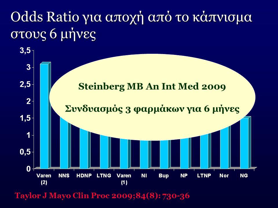 Odds Ratio για αποχή από το κάπνισμα στους 6 μήνες