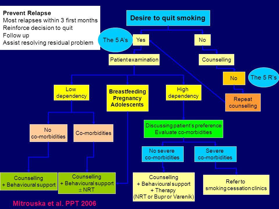 Desire to quit smoking Mitrouska et al. PPT 2006 Prevent Relapse