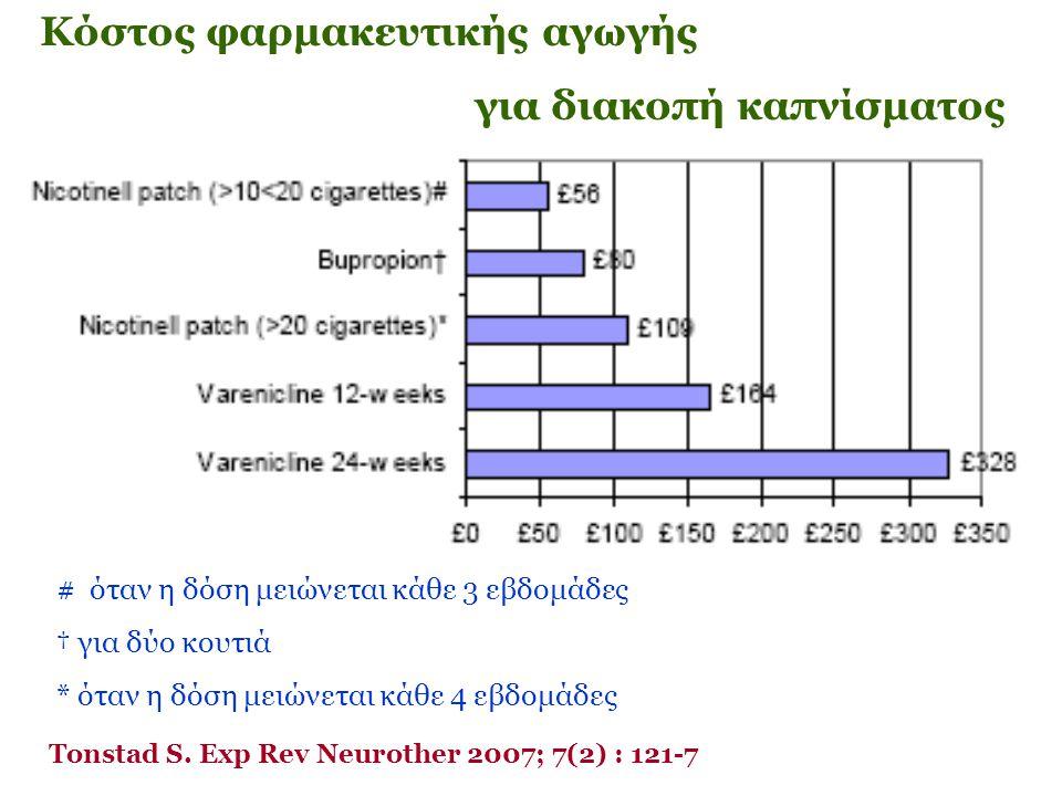Κόστος φαρμακευτικής αγωγής για διακοπή καπνίσματος