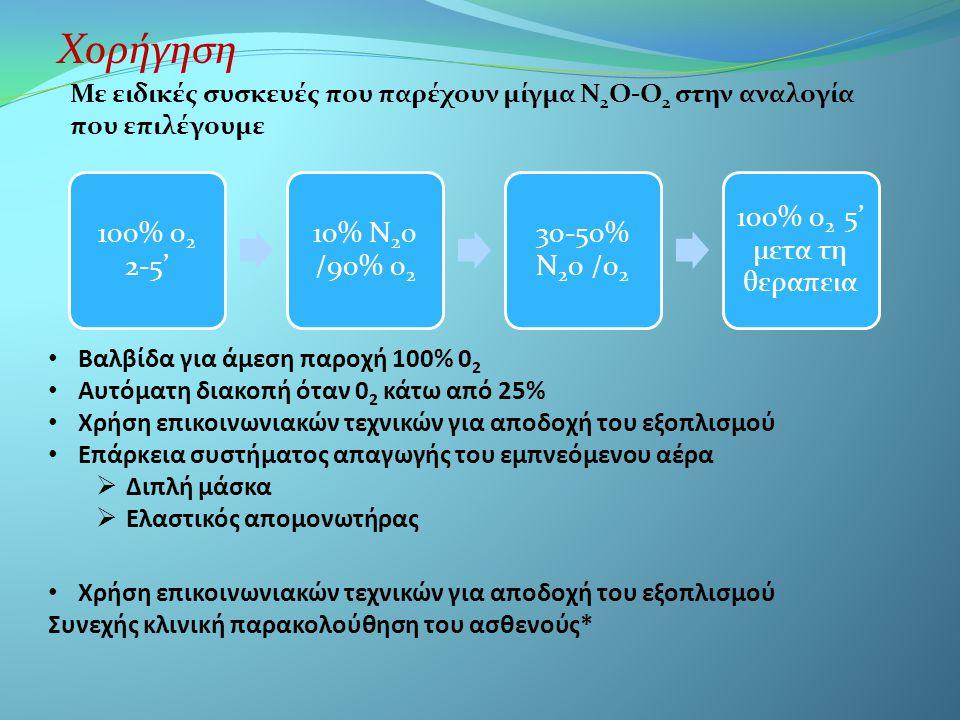 Χορήγηση 100% 02 2-5' 10% Ν20 /90% 02. 30-50% Ν20 /02. 100% 02 5' μετα τη θεραπεια.
