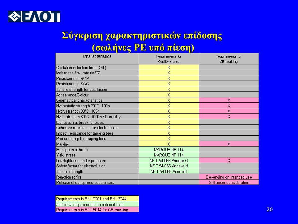 Σύγκριση χαρακτηριστικών επίδοσης (σωλήνες PE υπό πίεση)