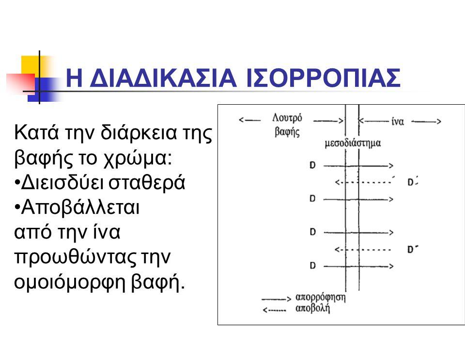 Η ΔΙΑΔΙΚΑΣΙΑ ΙΣΟΡΡΟΠΙΑΣ