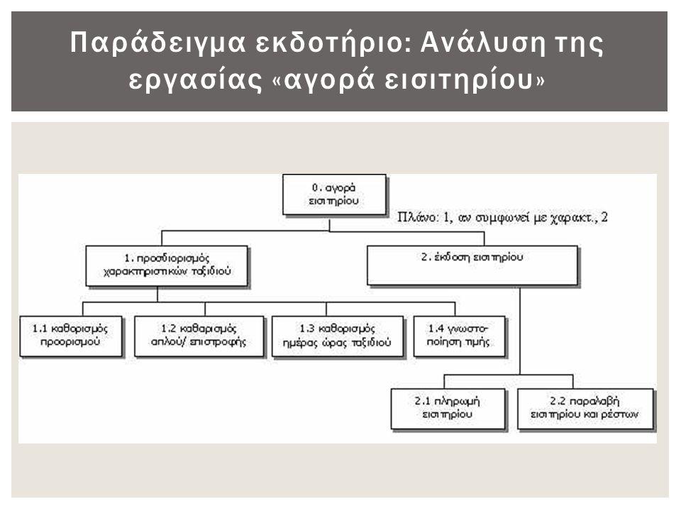 Παράδειγμα εκδοτήριο: Ανάλυση της εργασίας «αγορά εισιτηρίου»