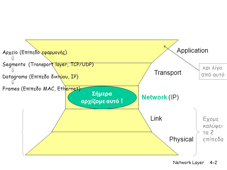 Application Transport Network (IP) Link Physical .και λίγο από αυτό