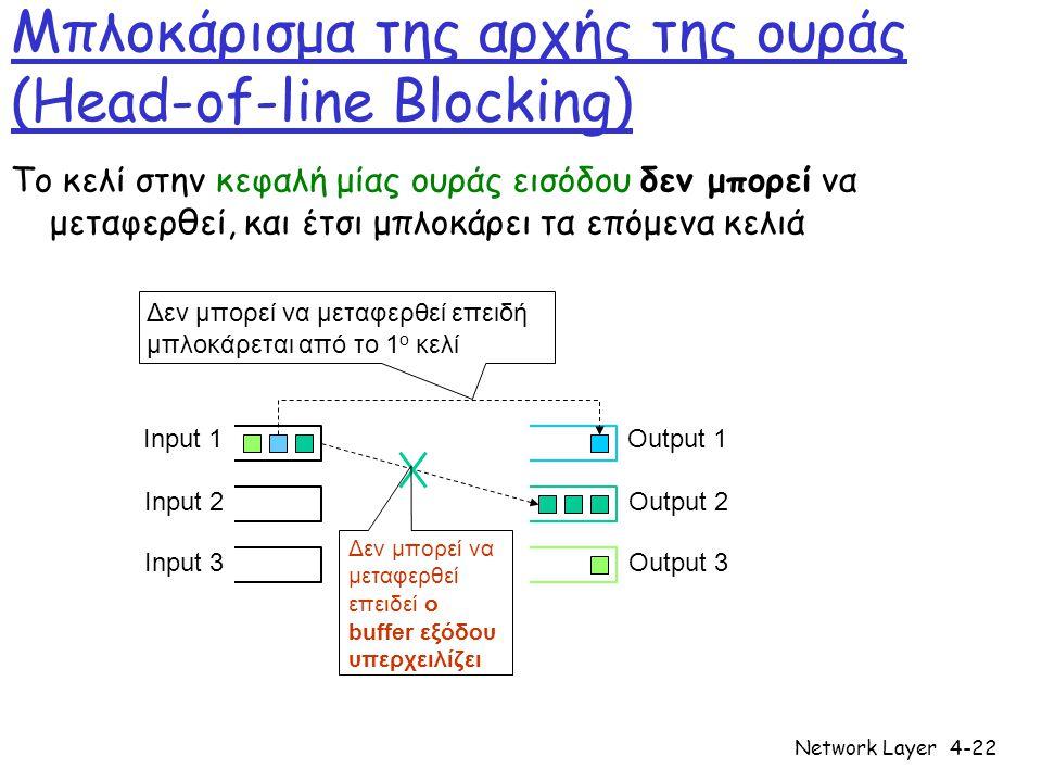 Μπλοκάρισμα της αρχής της ουράς (Head-of-line Blocking)