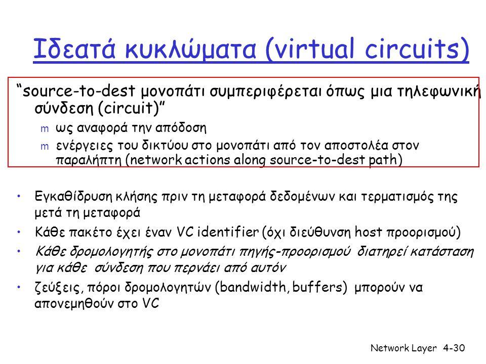 Ιδεατά κυκλώματα (virtual circuits)
