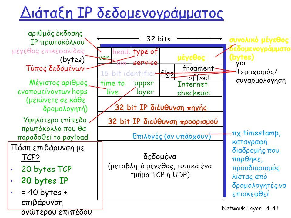 Διάταξη IP δεδομενογράμματος