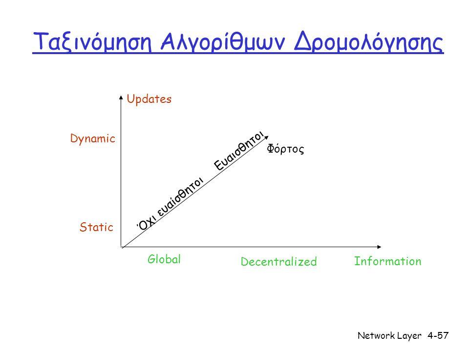 Ταξινόμηση Αλγορίθμων Δρομολόγησης