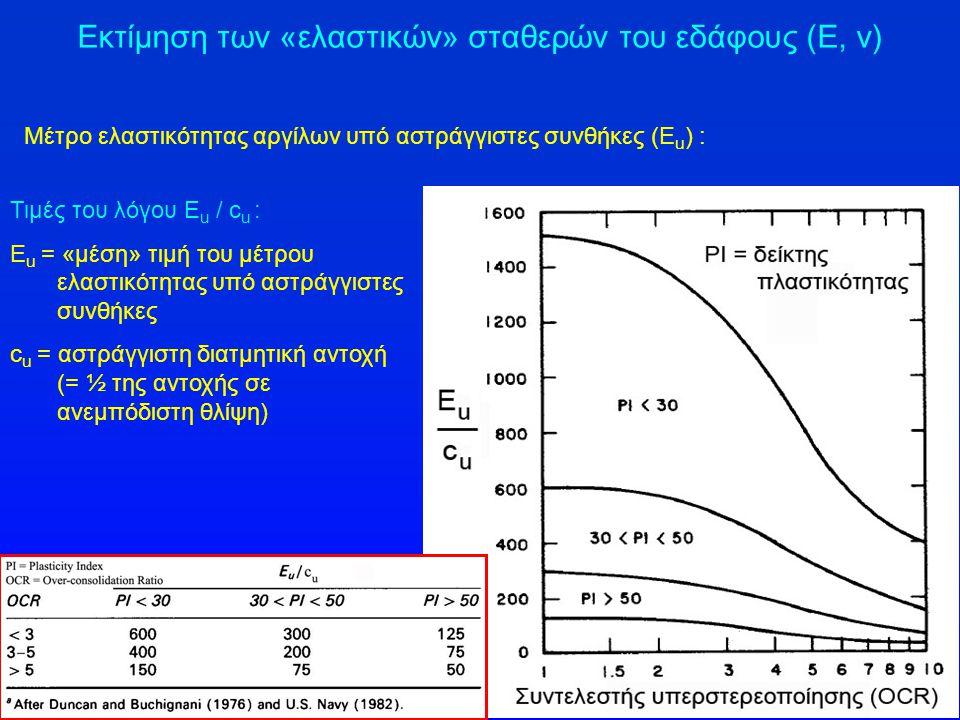 Εκτίμηση των «ελαστικών» σταθερών του εδάφους (Ε, ν)