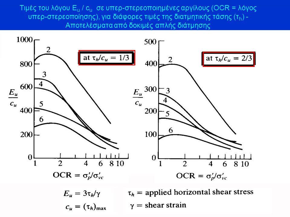 Τιμές του λόγου Eu / cu σε υπερ-στερεοποιημένες αργίλους (OCR = λόγος υπερ-στερεοποίησης), για διάφορες τιμές της διατμητικής τάσης (τh) - Αποτελέσματα από δοκιμές απλής διάτμησης