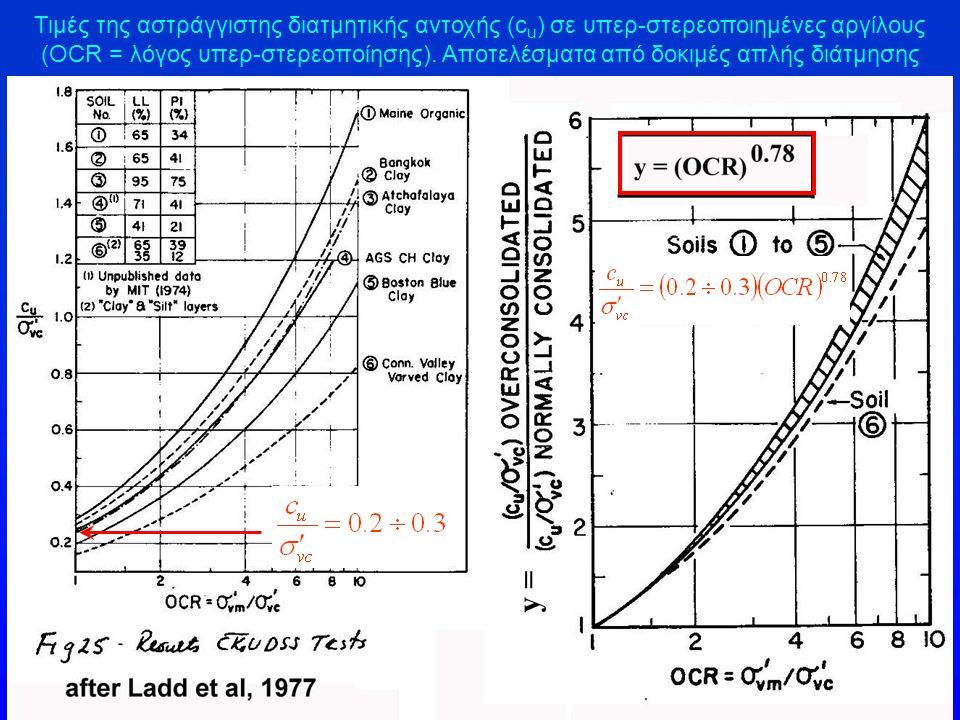 Τιμές της αστράγγιστης διατμητικής αντοχής (cu) σε υπερ-στερεοποιημένες αργίλους (OCR = λόγος υπερ-στερεοποίησης). Αποτελέσματα από δοκιμές απλής διάτμησης