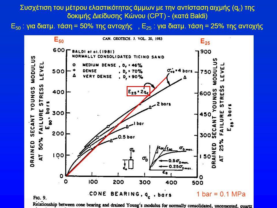Συσχέτιση του μέτρου ελαστικότητας άμμων με την αντίσταση αιχμής (qc) της δοκιμής Διείδυσης Κώνου (CPT) - (κατά Baldi)