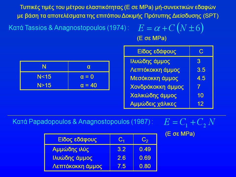 Κατά Tassios & Anagnostopoulos (1974) :