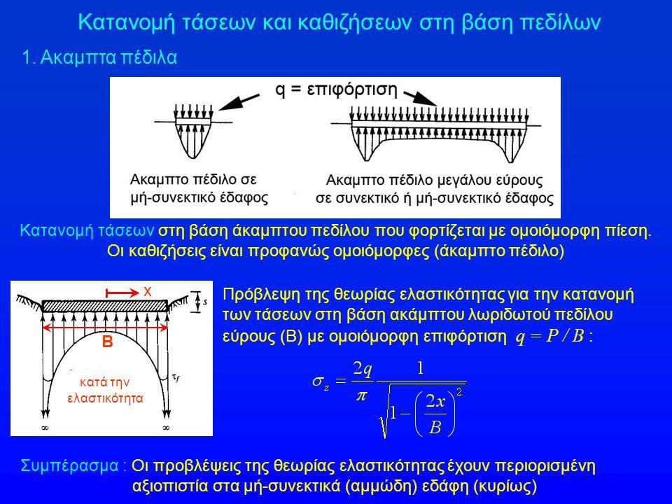 Κατανομή τάσεων και καθιζήσεων στη βάση πεδίλων