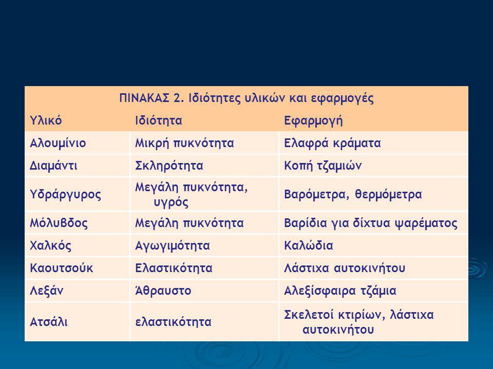 ΠΙΝΑΚΑΣ 2. Ιδιότητες υλικών και εφαρμογές