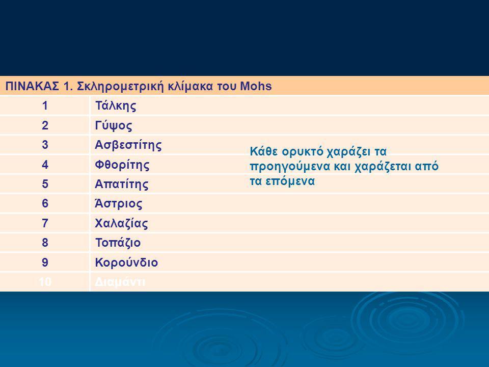 ΠΙΝΑΚΑΣ 1. Σκληρομετρική κλίμακα του Mohs