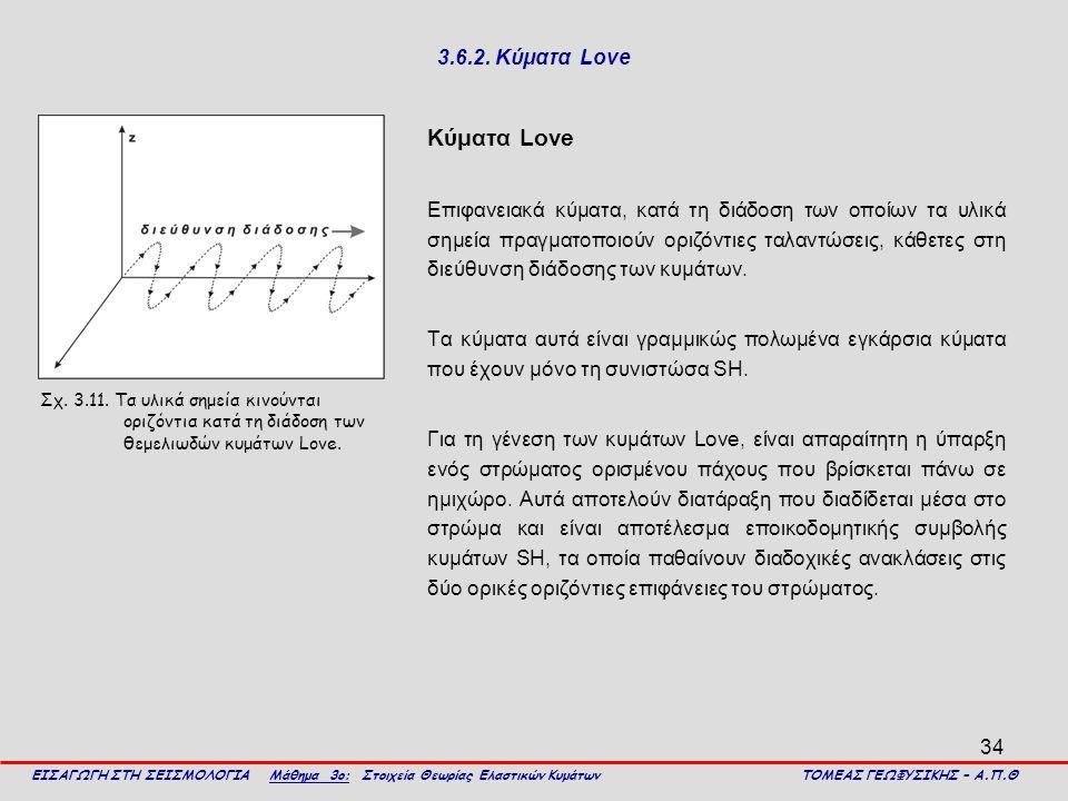 Kύματα Love 3.6.2. Κύματα Love