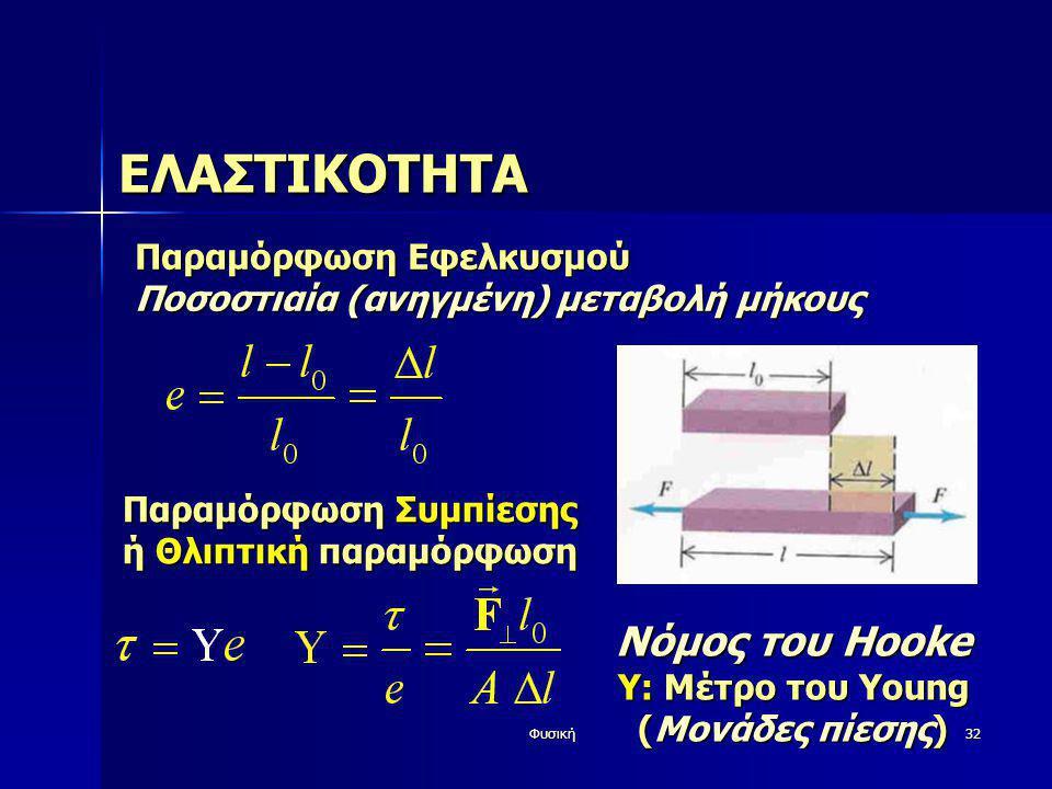 ΕΛΑΣΤΙΚΟΤΗΤΑ Νόμος του Hooke Παραμόρφωση Εφελκυσμού