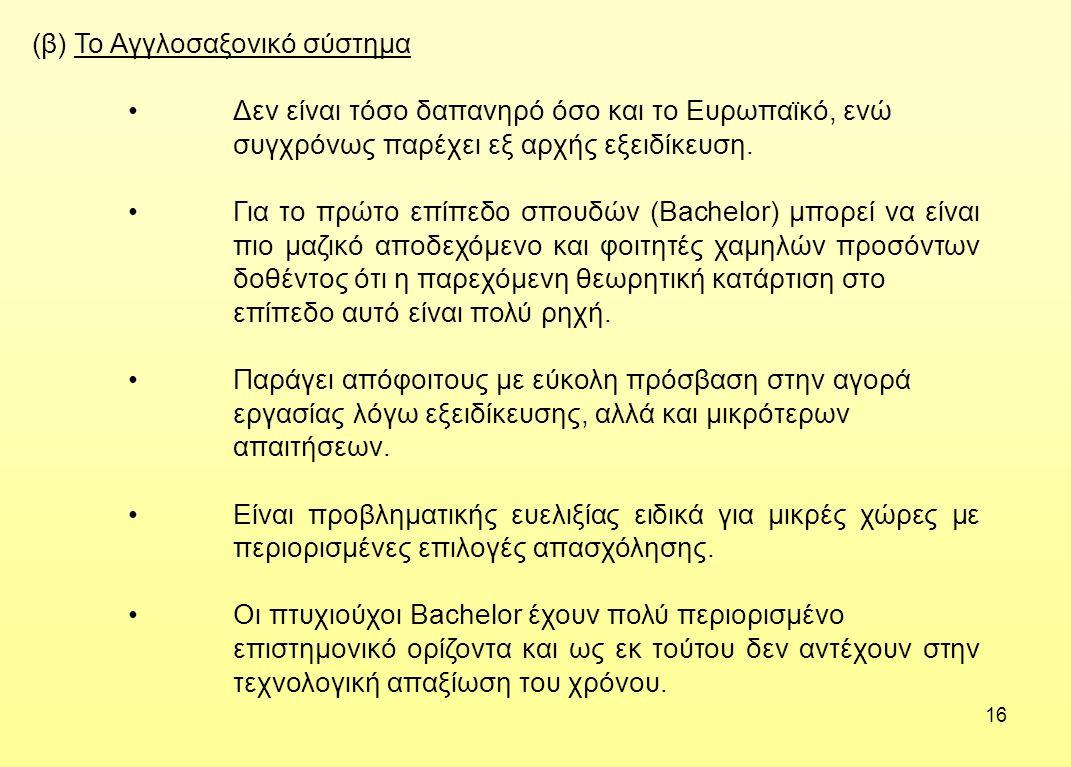 (β) Το Αγγλοσαξονικό σύστημα