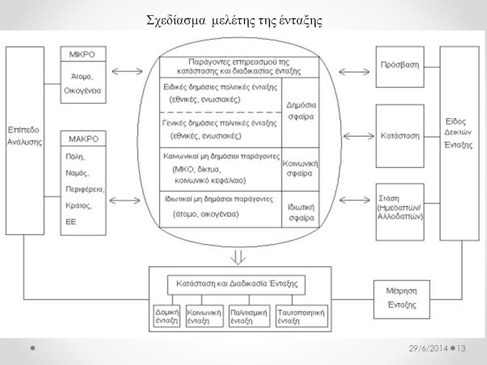 Σχεδίασμα μελέτης της ένταξης