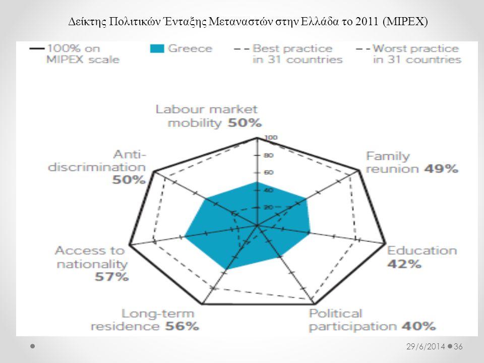 Δείκτης Πολιτικών Ένταξης Μεταναστών στην Ελλάδα το 2011 (MIPEX)