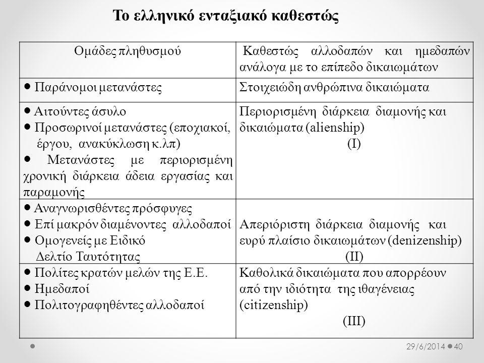 Το ελληνικό ενταξιακό καθεστώς