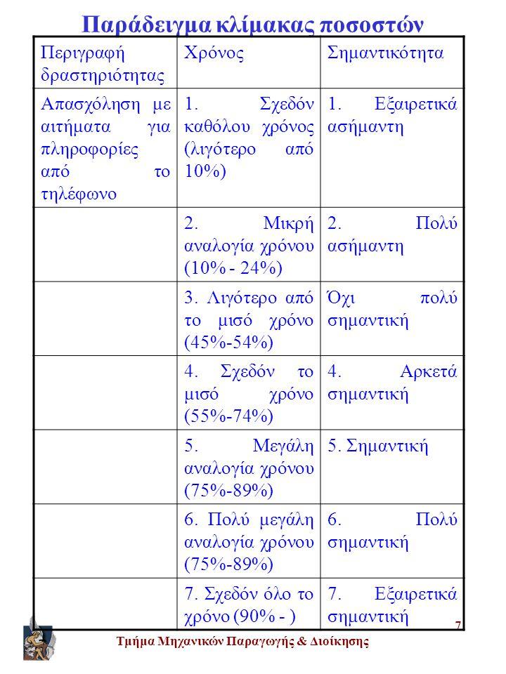 Παράδειγμα κλίμακας ποσοστών