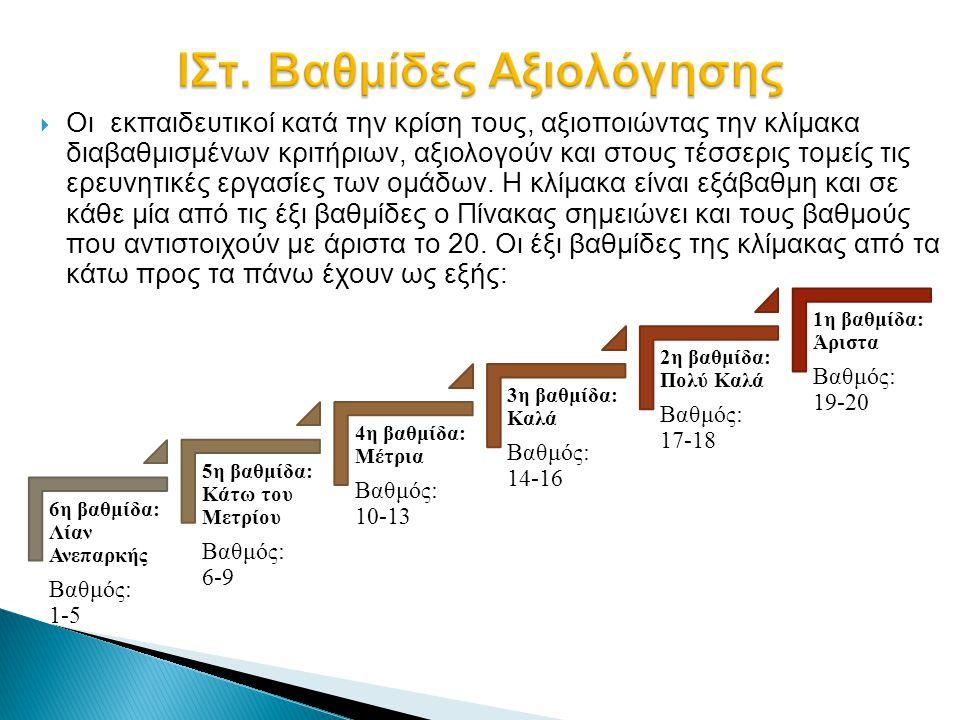 ΙΣτ. Βαθμίδες Αξιολόγησης