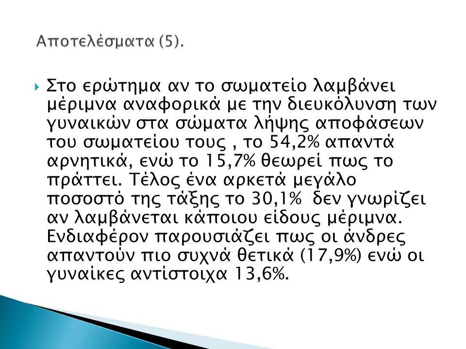 Αποτελέσματα (5).