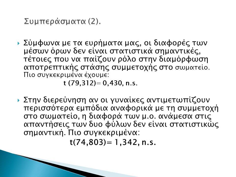 Συμπεράσματα (2). t(74,803)= 1,342, n.s.