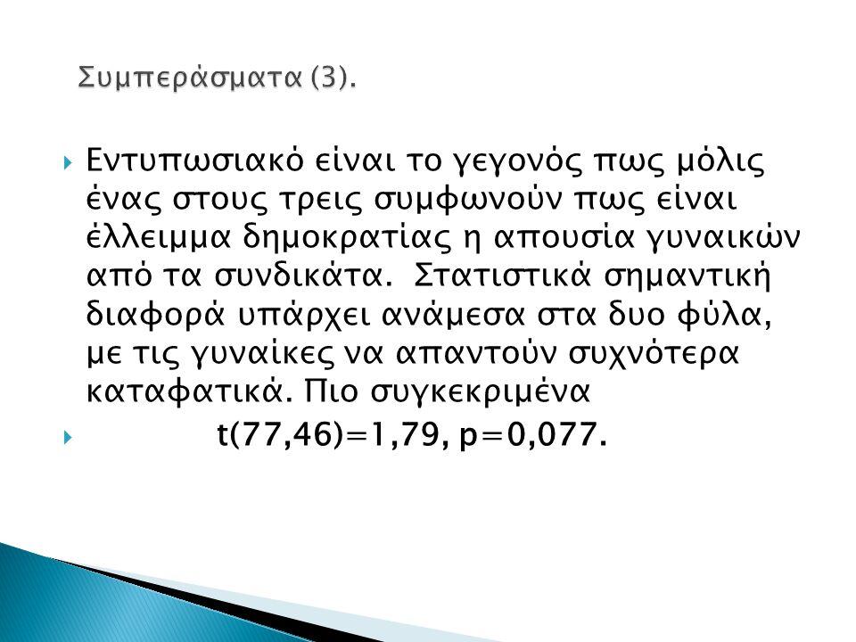 Συμπεράσματα (3).