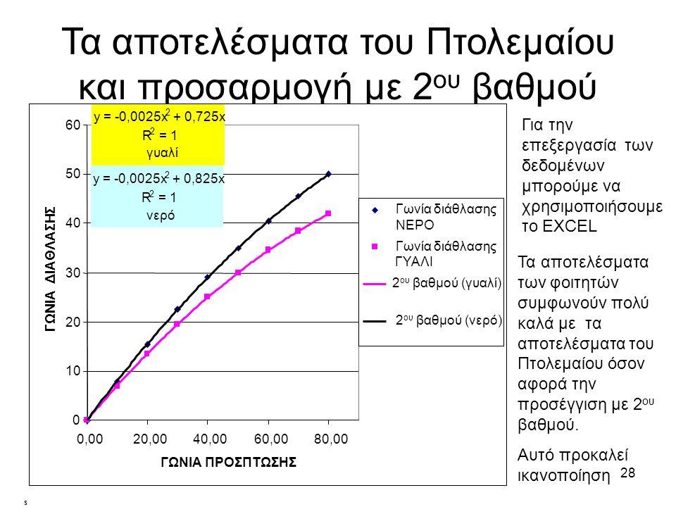 Τα αποτελέσματα του Πτολεμαίου και προσαρμογή με 2ου βαθμού