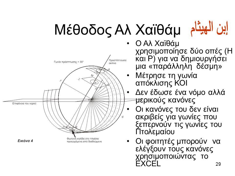 Μέθοδος Αλ Χαϊθάμ إبن الهيثام