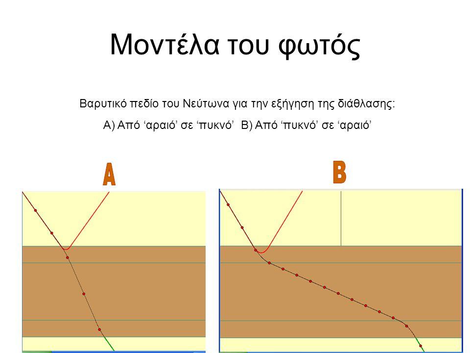 Μοντέλα του φωτός Βαρυτικό πεδίο του Νεύτωνα για την εξήγηση της διάθλασης: Α) Από 'αραιό' σε 'πυκνό' Β) Από 'πυκνό' σε 'αραιό'