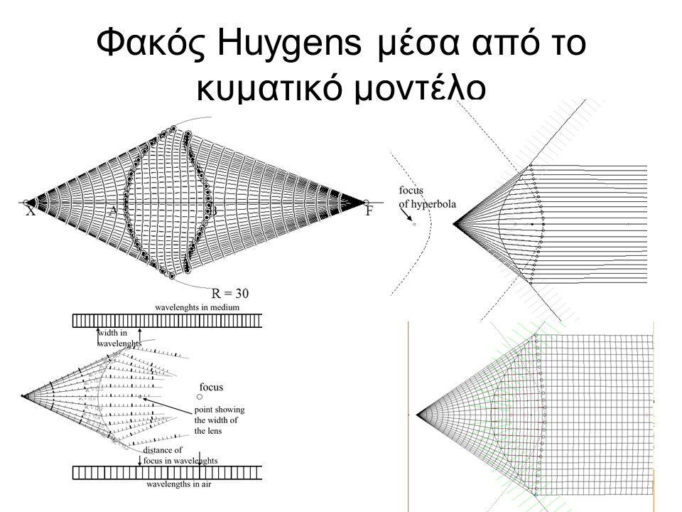 Φακός Huygens μέσα από το κυματικό μοντέλο