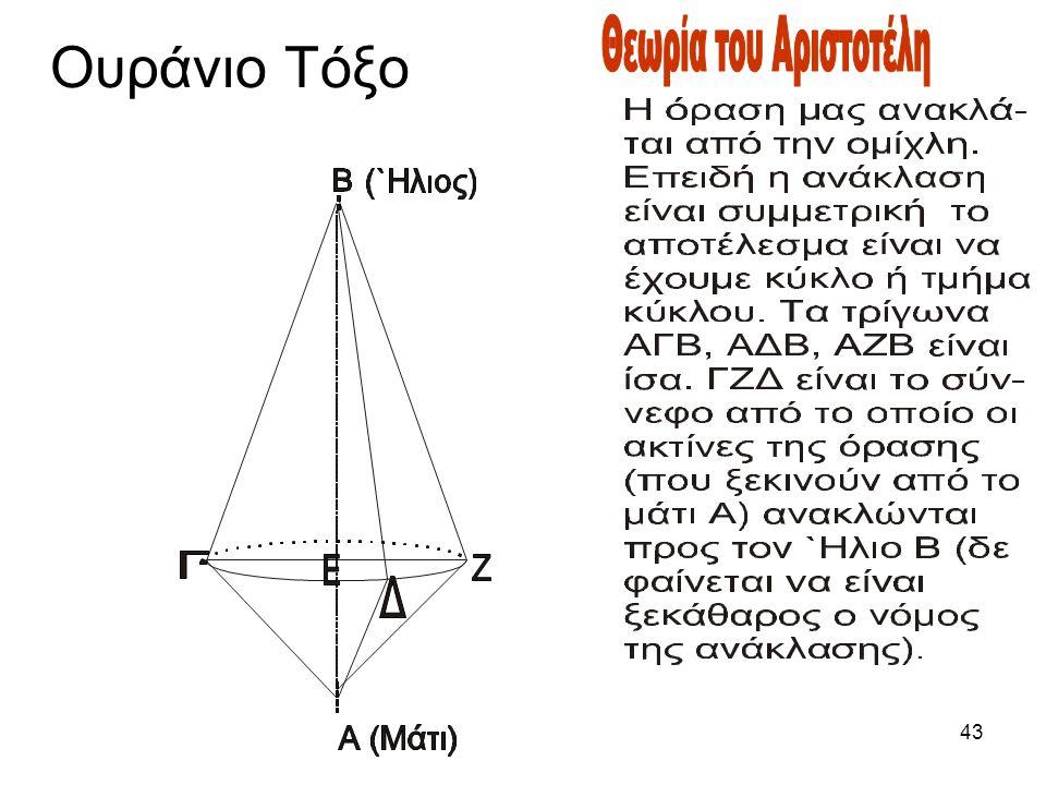 Ουράνιο Τόξο Θεωρία του Αριστοτέλη