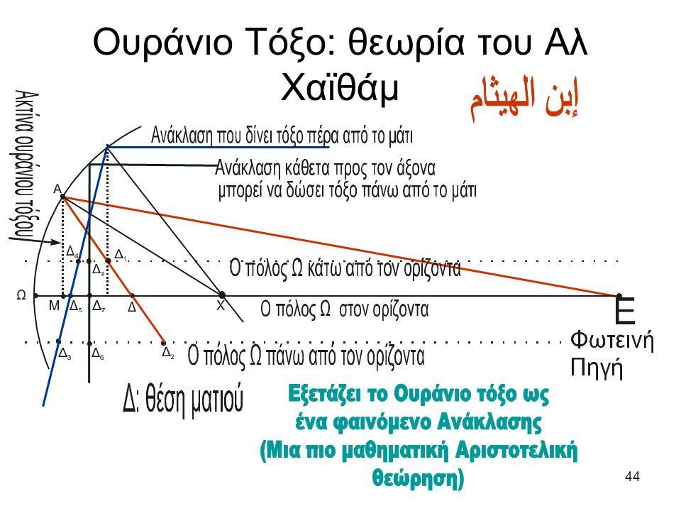 Ουράνιο Τόξο: θεωρία του Αλ Χαϊθάμ