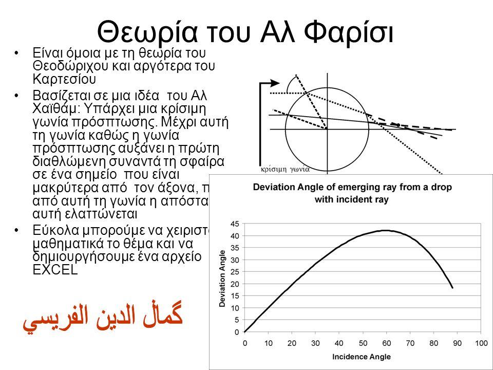 Θεωρία του Αλ Φαρίσι گماڶ الدين الفريسي