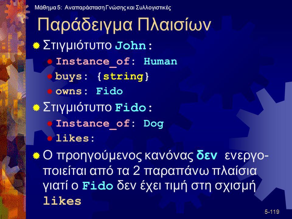 Παράδειγμα Πλαισίων Στιγμιότυπο John: Στιγμιότυπο Fido: