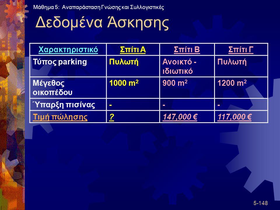 Δεδομένα Άσκησης Χαρακτηριστικό Σπίτι Α Σπίτι Β Σπίτι Γ Τύπος parking