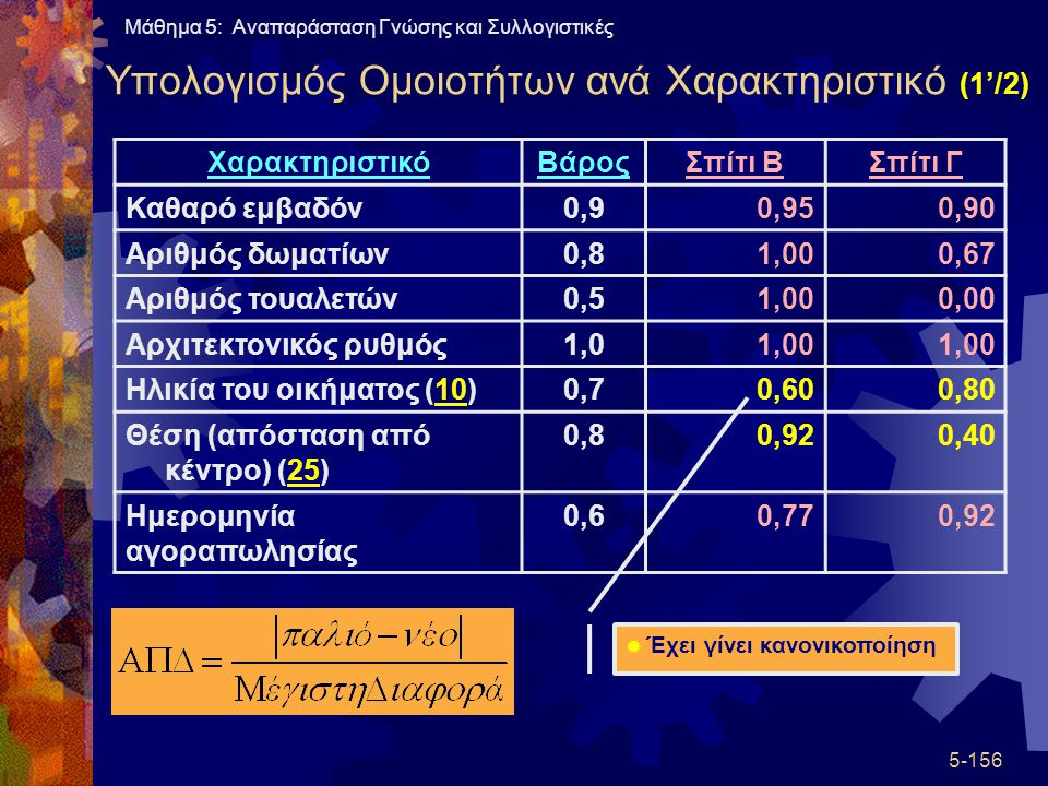 Υπολογισμός Ομοιοτήτων ανά Χαρακτηριστικό (1'/2)