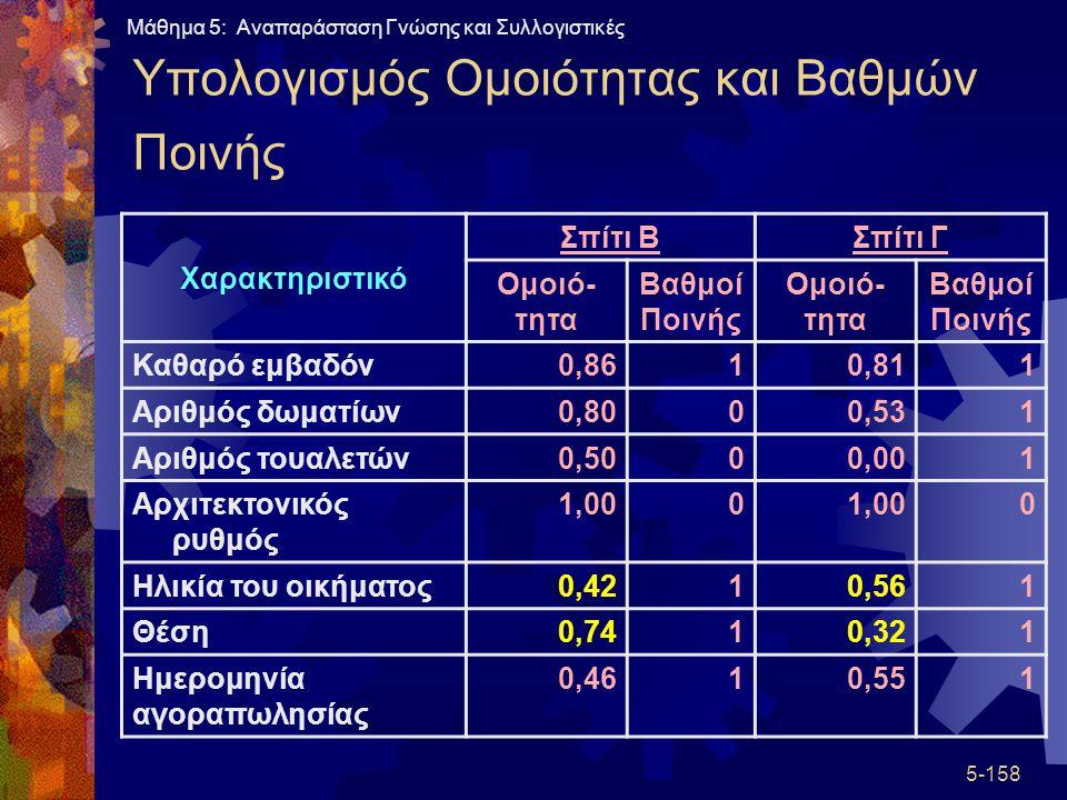 Υπολογισμός Ομοιότητας και Βαθμών Ποινής