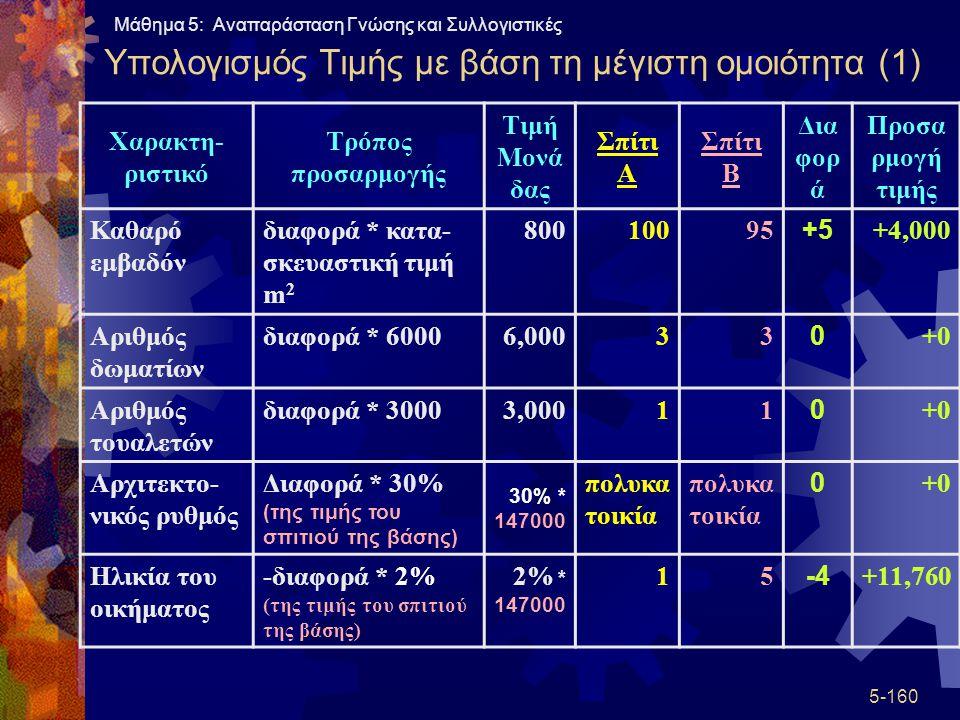 Υπολογισμός Τιμής με βάση τη μέγιστη ομοιότητα (1)