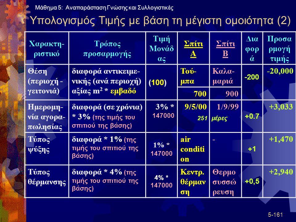 Υπολογισμός Τιμής με βάση τη μέγιστη ομοιότητα (2)